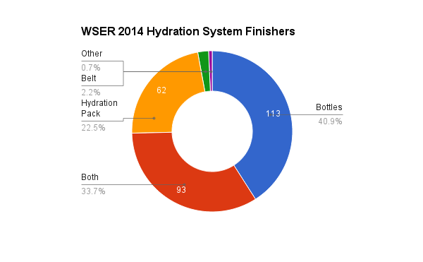 survey_2014_hydration