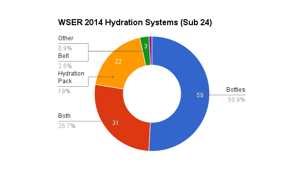 survey_2014_hydration_24