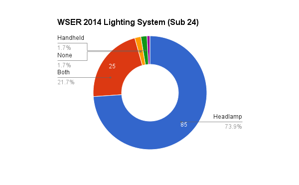 survey_2014_lighting_24