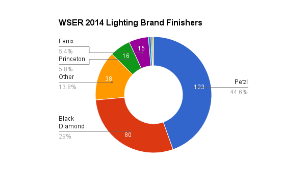 survey_2014_lighting_brand