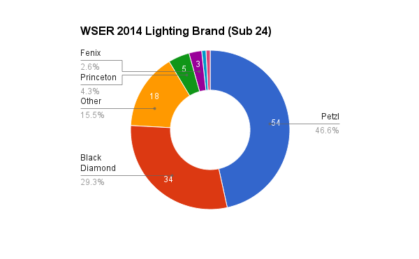 survey_2014_lighting_brand_24