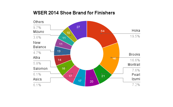 survey_2014_shoes