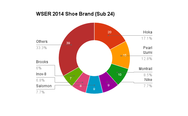 survey_2014_shoes_24