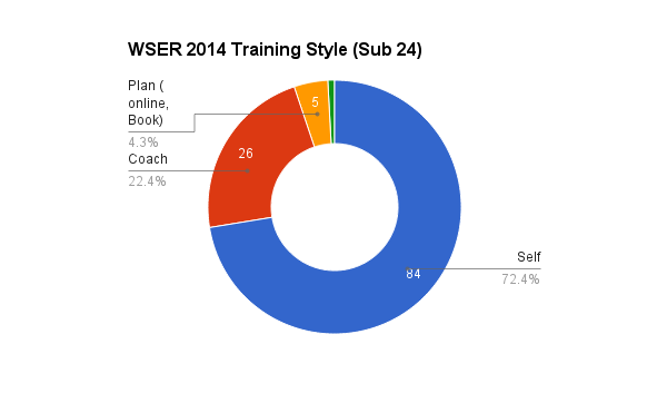 survey_2014_training_24