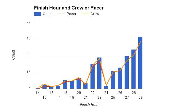 survey_2015_crew_pacer