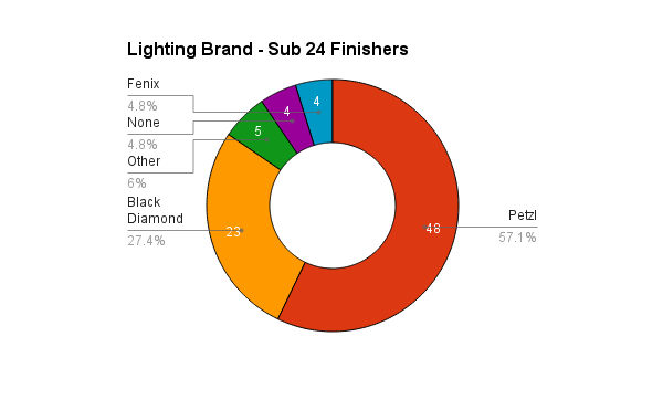 survey_2015_lighting_sub24
