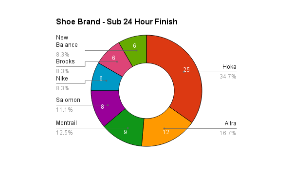 survey_2015_shoes_sub24