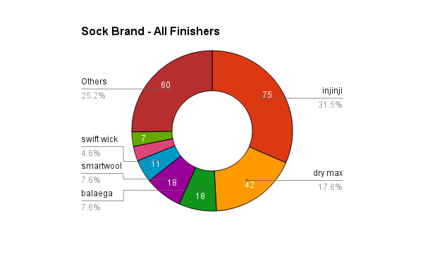 survey_2015_sock