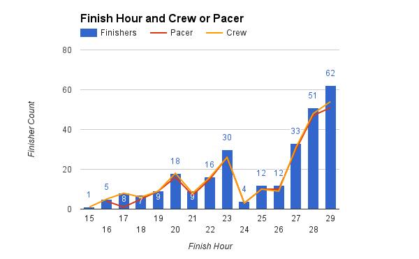 survey_2016_crew_pacer (2)