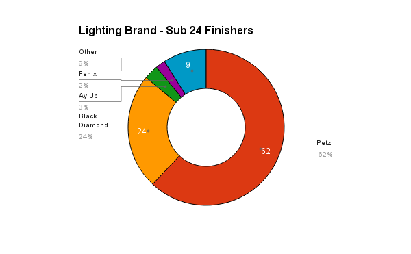survey_2016_lighting_sub24