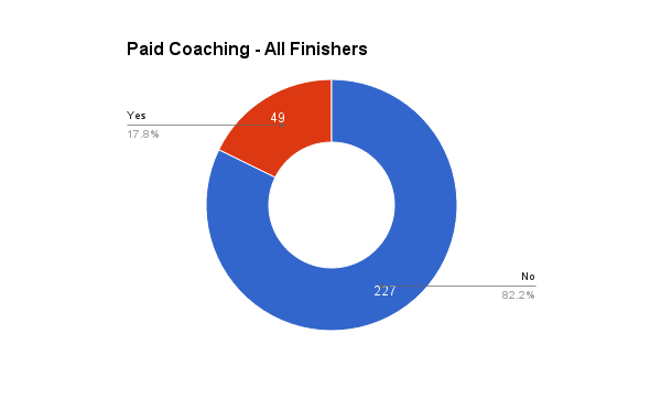 survey_2016_paid_coaching