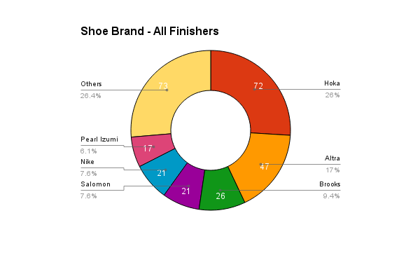 survey_2016_shoes