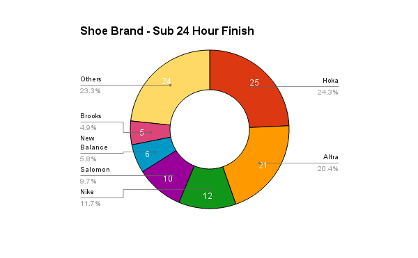 survey_2016_shoes_sub24