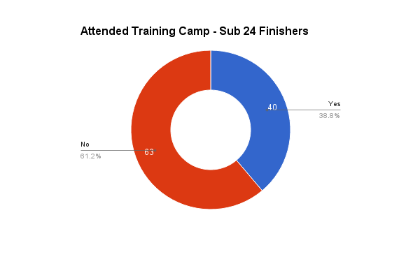 survey_2016_training_camp_sub24