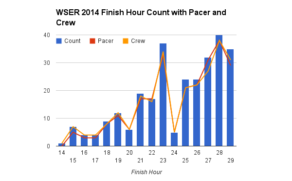 survey_2014_finish_crew_pacer
