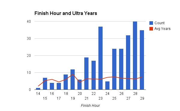 survey_2014_finish_years