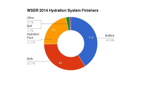 survey_2014_hydration