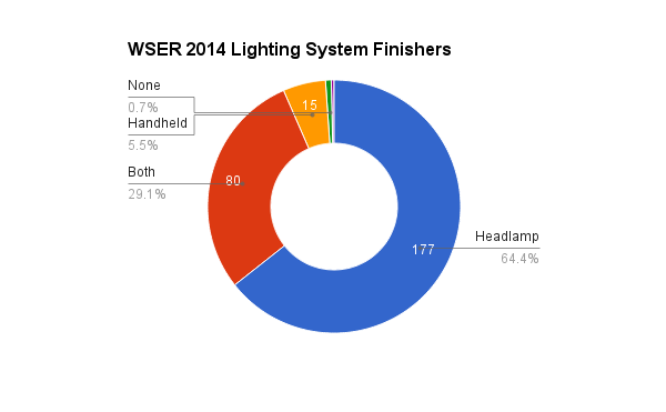 survey_2014_lighting