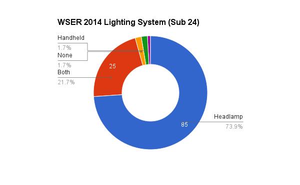 survey_2014_lighting_24