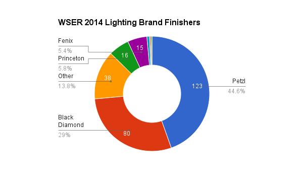 survey_2014_lighting_brand