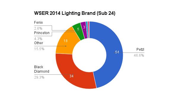 survey_2014_lighting_brand_24