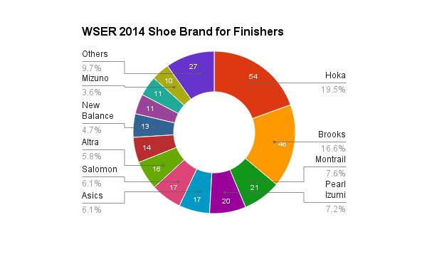 survey_2014_shoes