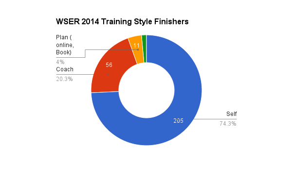 survey_2014_training