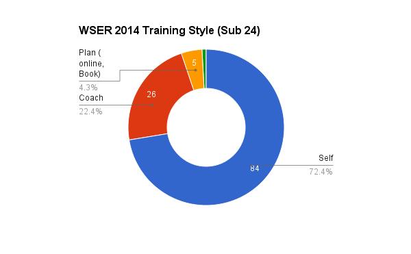 survey_2014_training_24