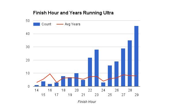 survey_2015_finish_hour