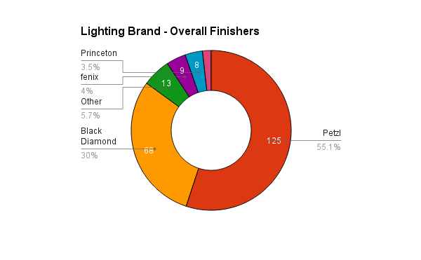 survey_2015_lighting