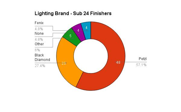 survey_2015_lighting_sub24