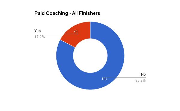survey_2015_paid_coaching