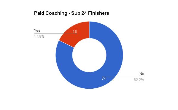 survey_2015_paid_coaching_sub24