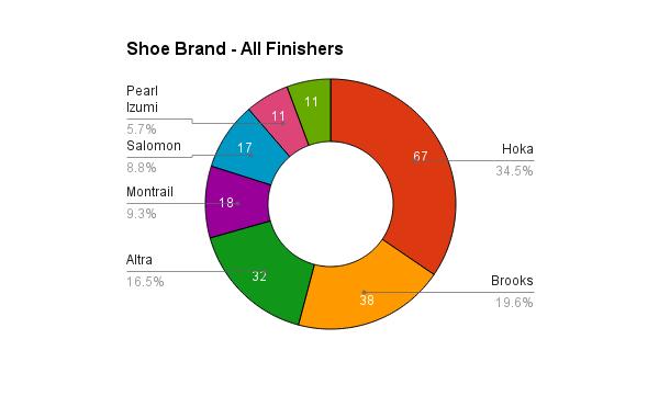 survey_2015_shoes