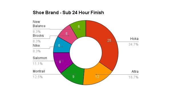 survey_2015_shoes_sub24