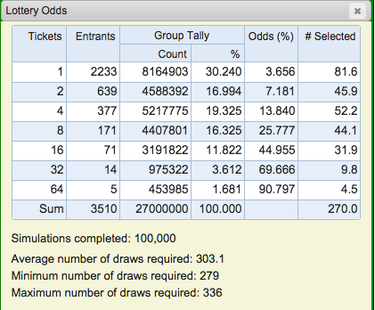 2016 Lottery Monte Carlo Simulation
