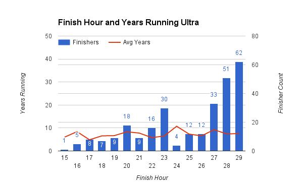 survey_2016_finish_hour (2)