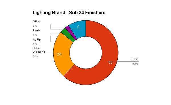 survey_2016_lighting_sub24