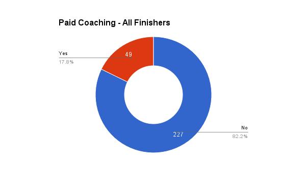 survey_2016_paid_coaching