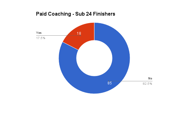 survey_2016_paid_coaching_sub24