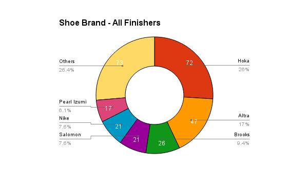 survey_2016_shoes