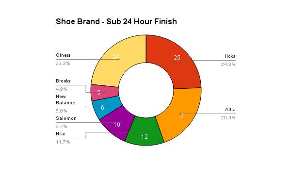 survey_2016_shoes_sub24