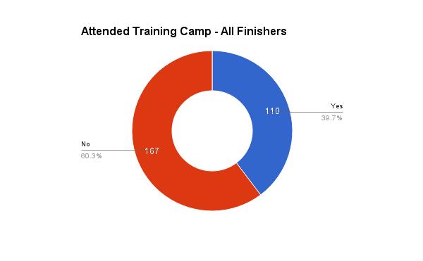survey_2016_training_camp