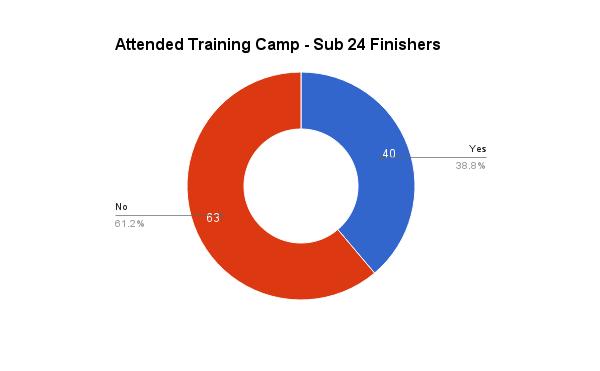 survey_2016_training_camp_sub24